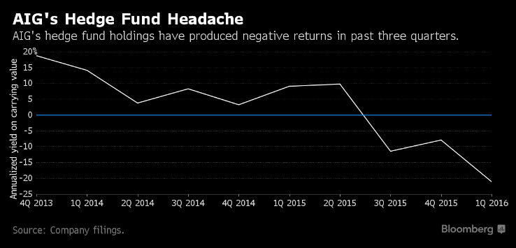 An Industry Is Falling Out of Love With Hedge Funds Bloomberg.png