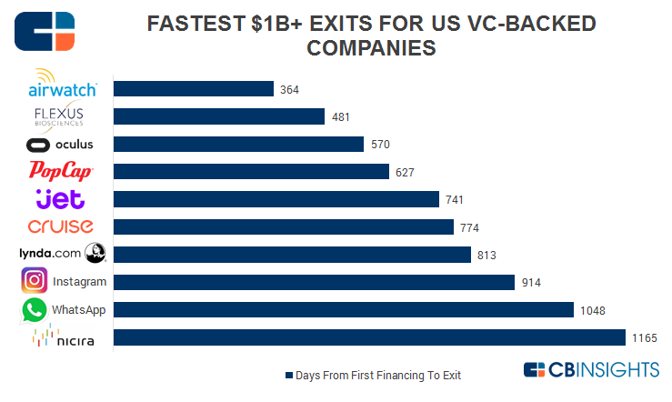 Fastest-Exits-VC-Backed.png