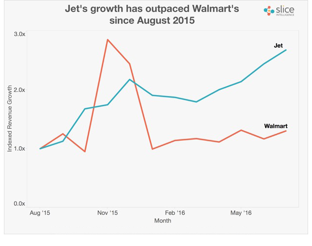 jet vs walmart