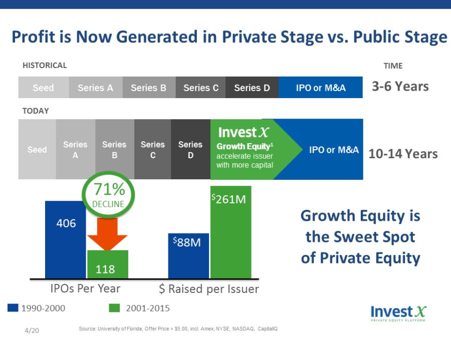 IPO history
